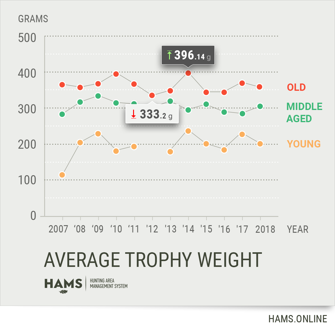 Average trophy of roe deer bucks