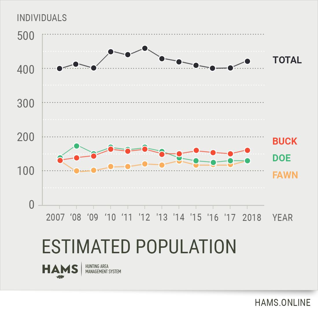 Estimated roe deer population chart