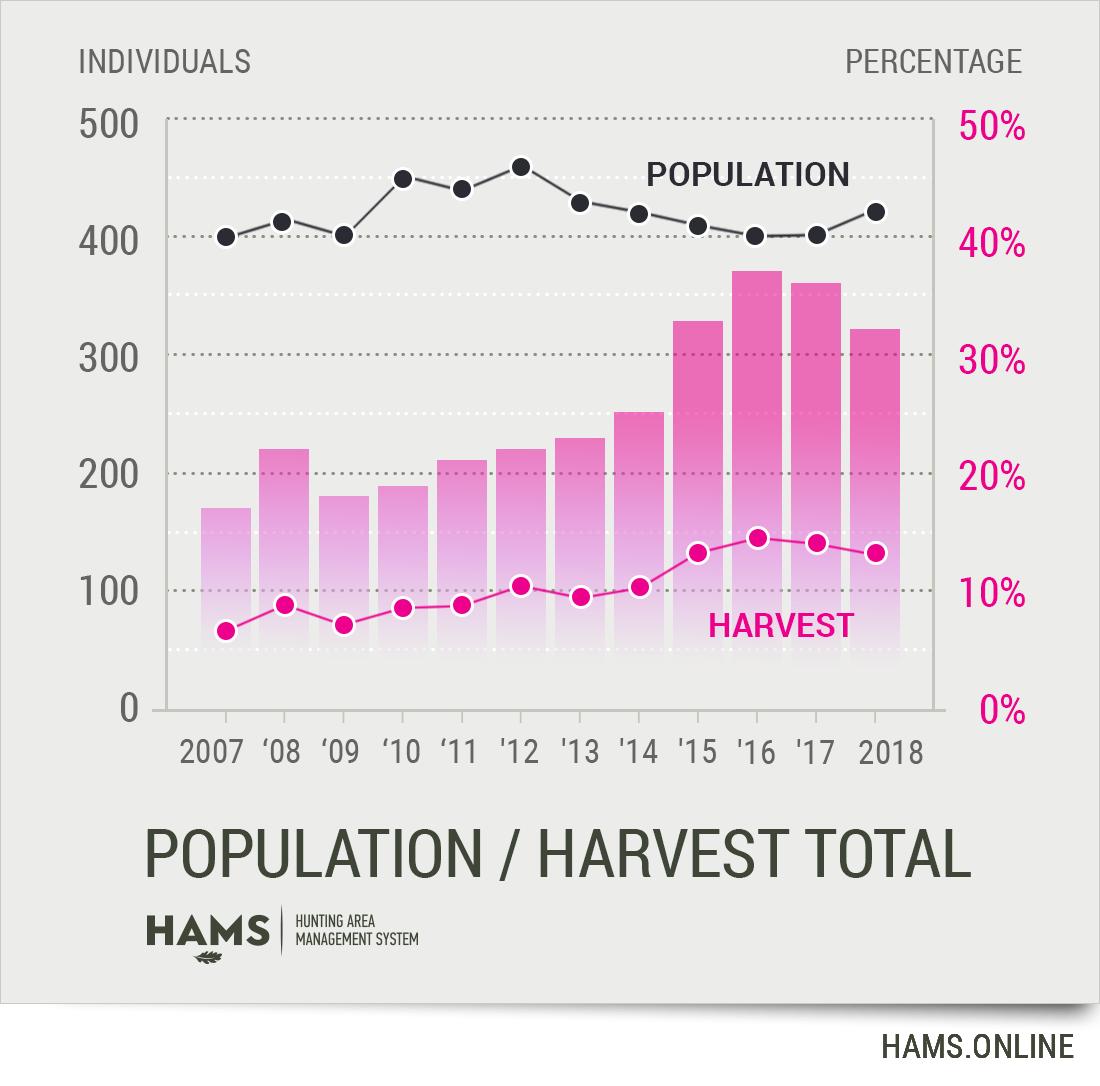 Roe deer population vs harvest chart